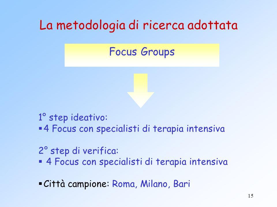 La metodologia di ricerca adottata