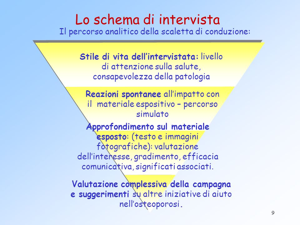 Lo schema di intervista