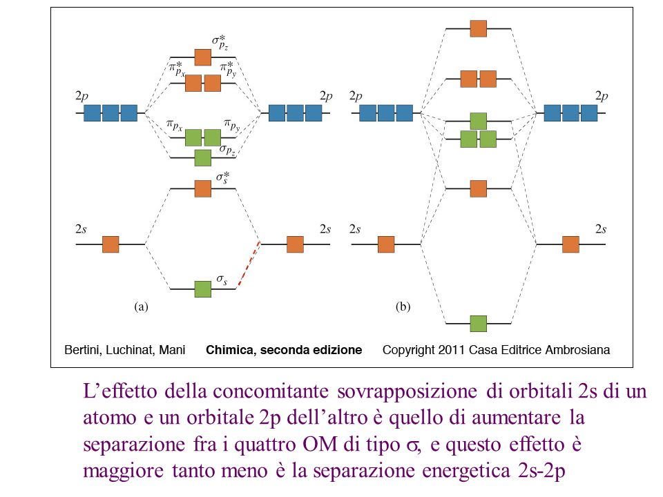 L'effetto della concomitante sovrapposizione di orbitali 2s di un atomo e un orbitale 2p dell'altro è quello di aumentare la separazione fra i quattro OM di tipo s, e questo effetto è maggiore tanto meno è la separazione energetica 2s-2p