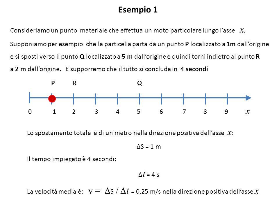 Esempio 1 Consideriamo un punto materiale che effettua un moto particolare lungo l'asse x.