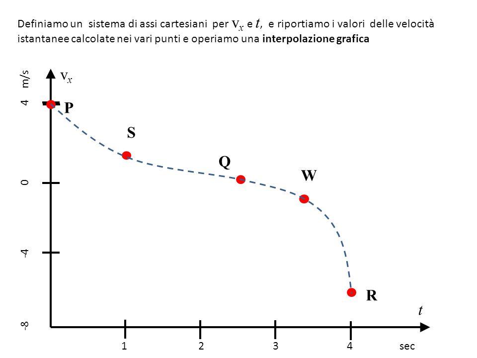 Definiamo un sistema di assi cartesiani per vx e t, e riportiamo i valori delle velocità