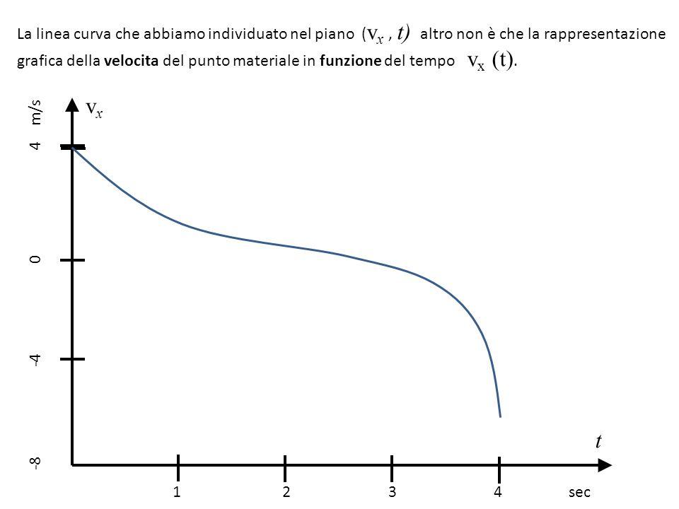 La linea curva che abbiamo individuato nel piano (vx , t) altro non è che la rappresentazione