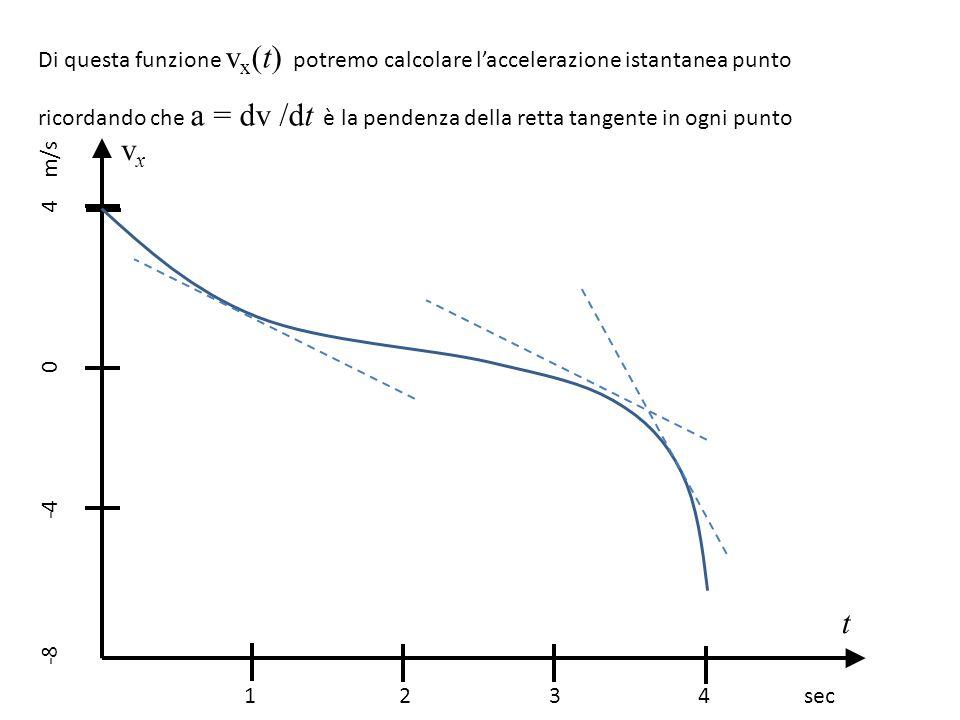 Di questa funzione vx(t) potremo calcolare l'accelerazione istantanea punto