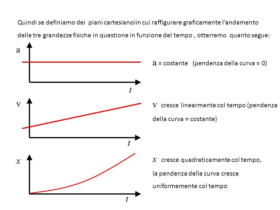 a = costante (pendenza della curva = 0)