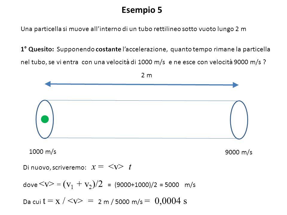 Esempio 5 Una particella si muove all'interno di un tubo rettilineo sotto vuoto lungo 2 m.