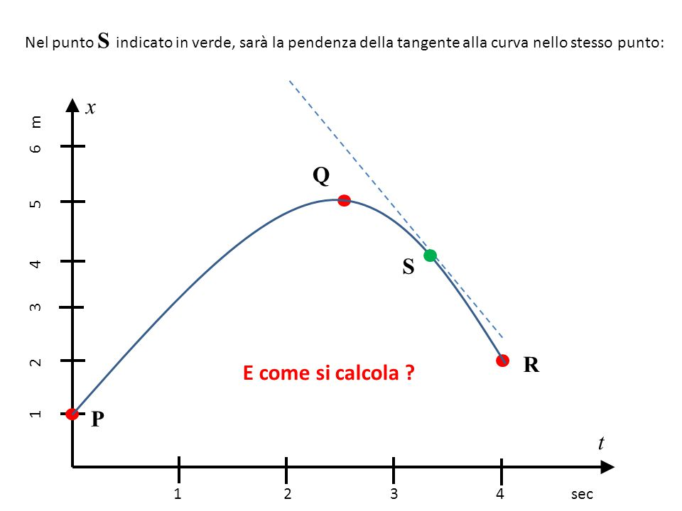 x Q S R E come si calcola P t