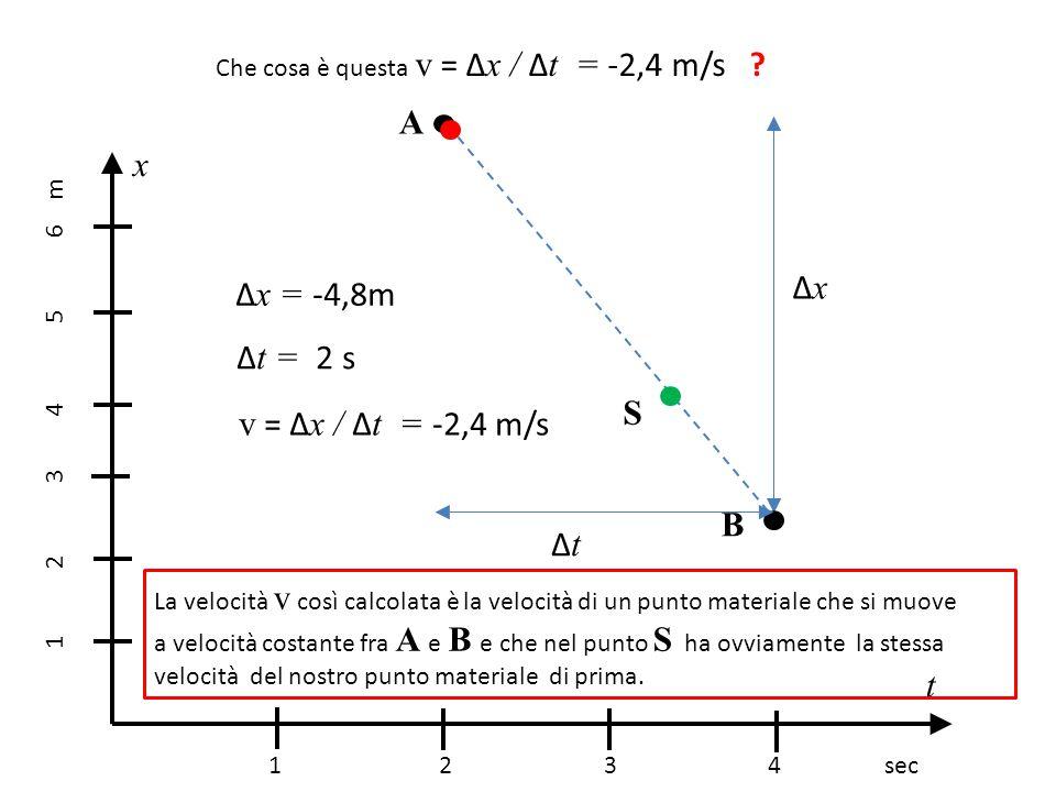 A x Δx Δx = -4,8m Δt = 2 s S v = Δx / Δt = -2,4 m/s B Δt t