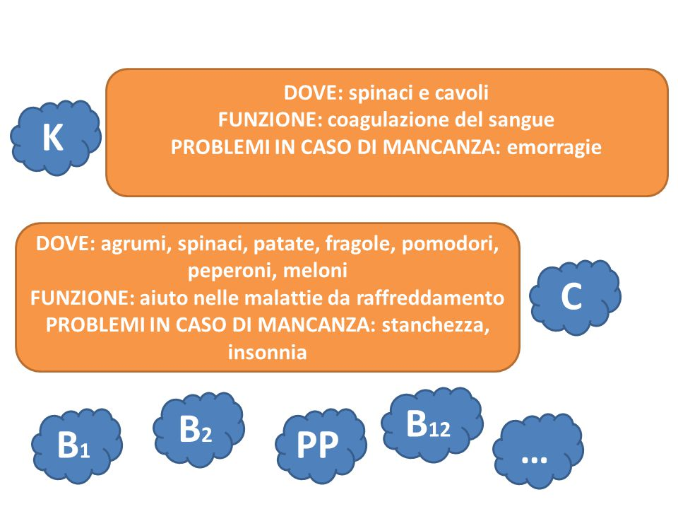 K C B12 B2 B1 PP … DOVE: spinaci e cavoli