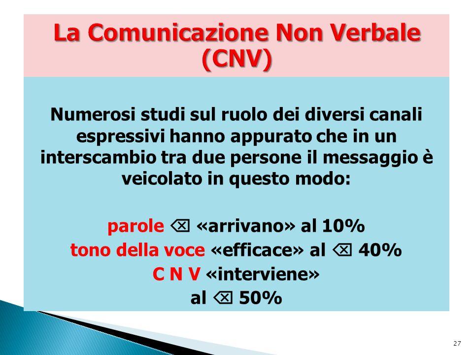 La Comunicazione Non Verbale (CNV)