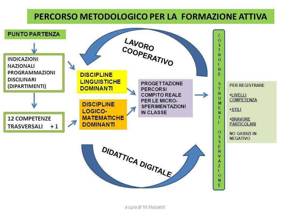 PERCORSO METODOLOGICO PER LA FORMAZIONE ATTIVA