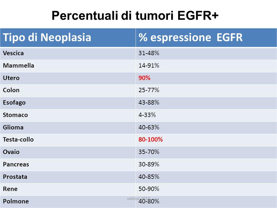 Percentuali di tumori EGFR+