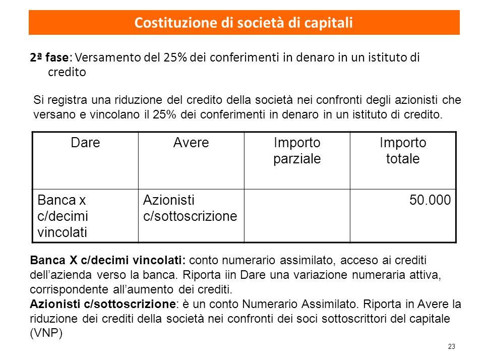 Costituzione di società di capitali