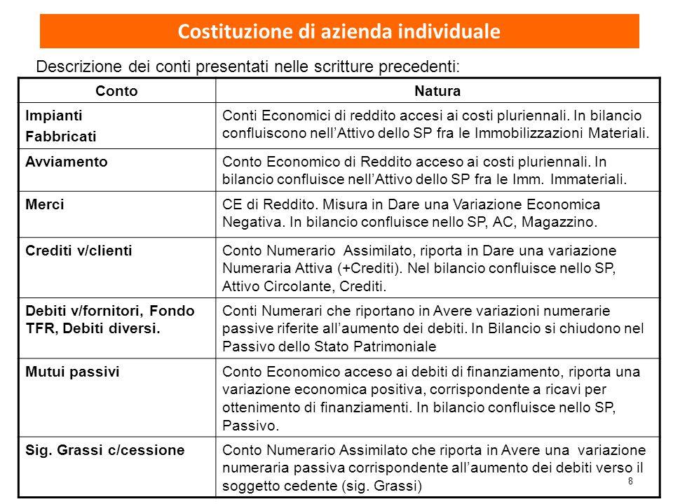 Costituzione di azienda individuale