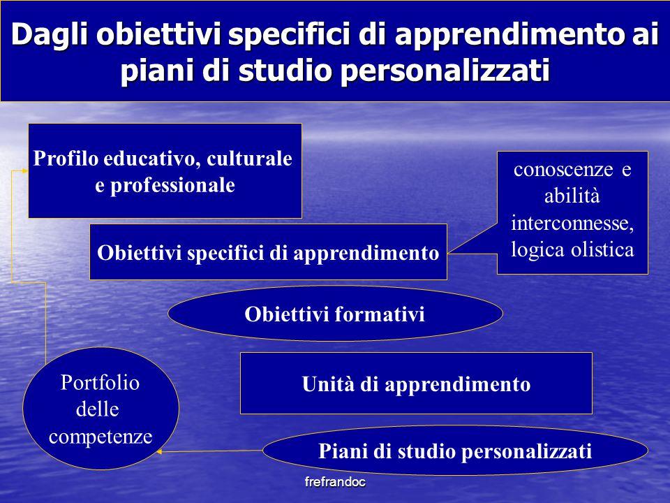 Dagli obiettivi specifici di apprendimento ai piani di studio personalizzati