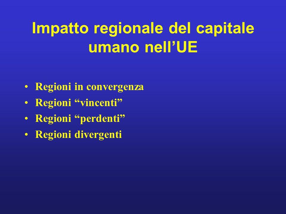 Impatto regionale del capitale umano nell'UE