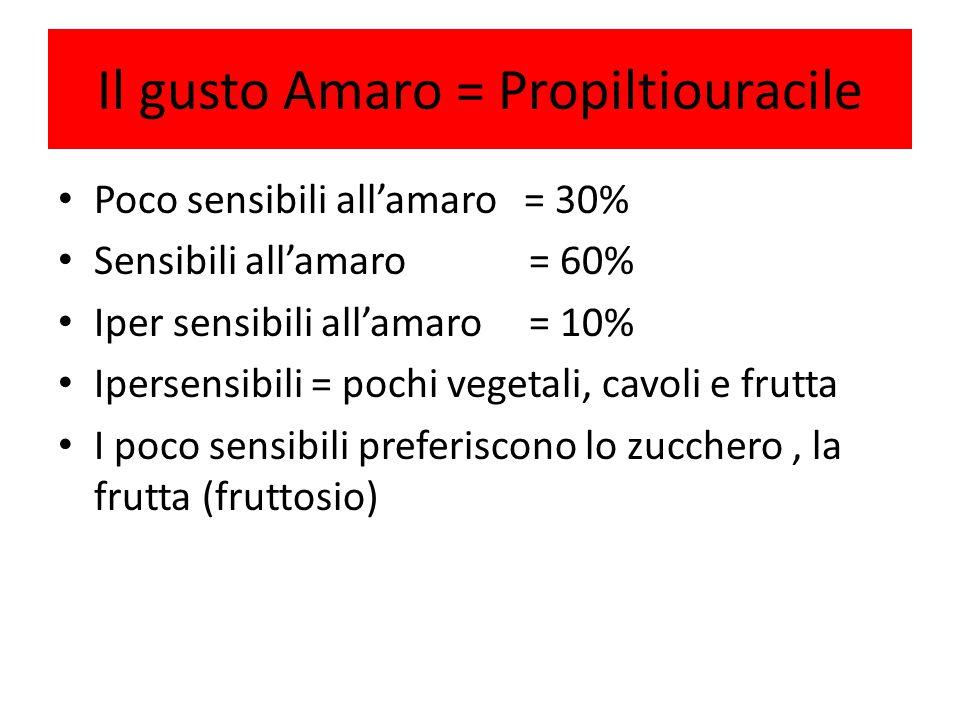 Il gusto Amaro = Propiltiouracile