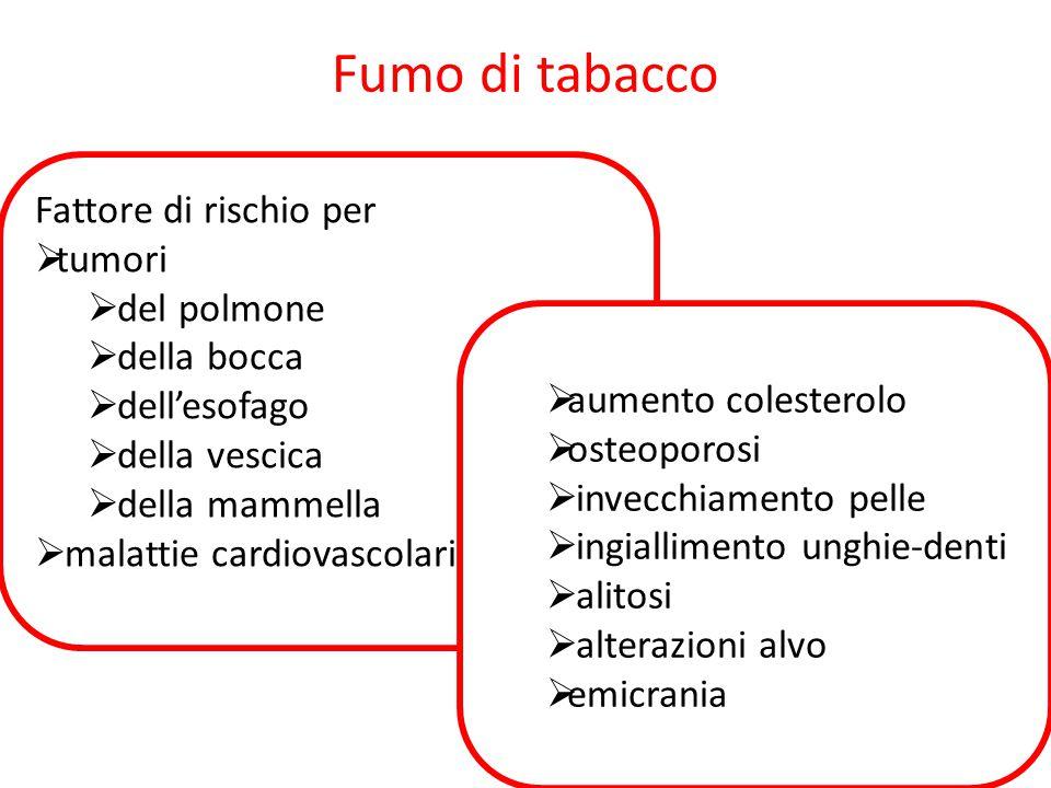 Fumo di tabacco Fattore di rischio per tumori del polmone della bocca
