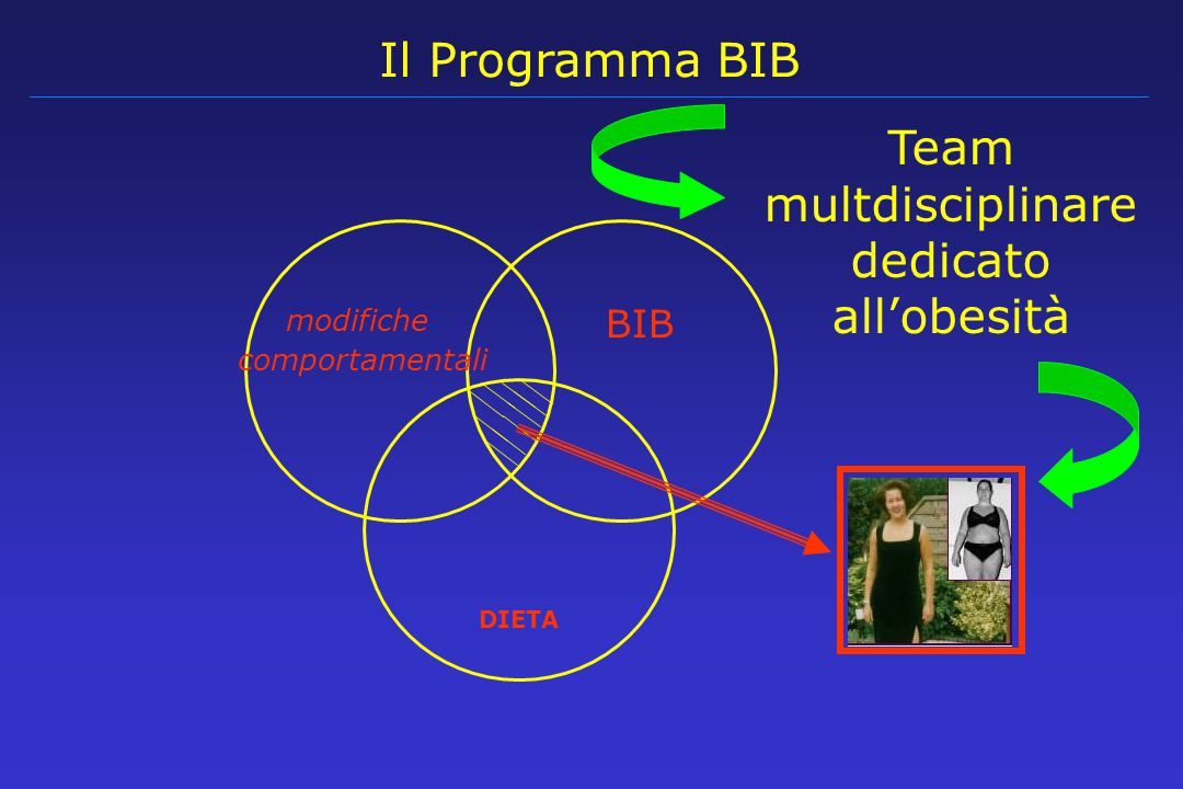 Team multdisciplinare dedicato all'obesità