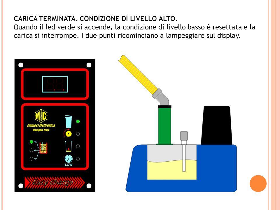 CARICA TERMINATA. CONDIZIONE DI LIVELLO ALTO.