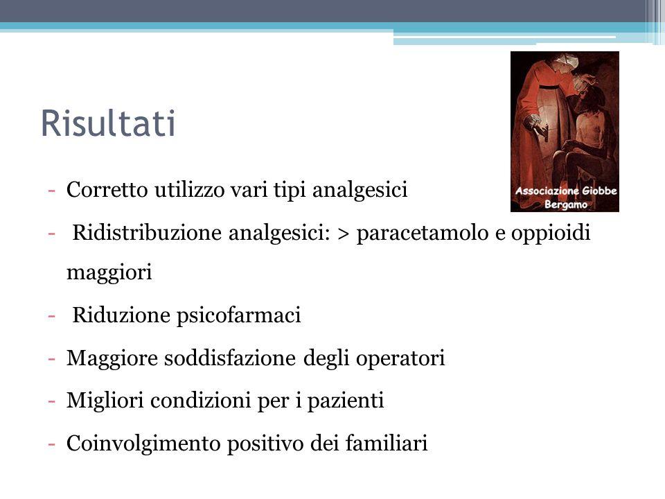 Risultati Corretto utilizzo vari tipi analgesici