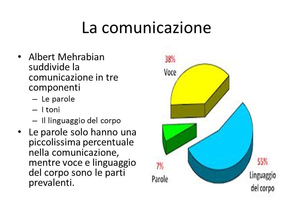 La comunicazione Albert Mehrabian suddivide la comunicazione in tre componenti. Le parole. I toni.