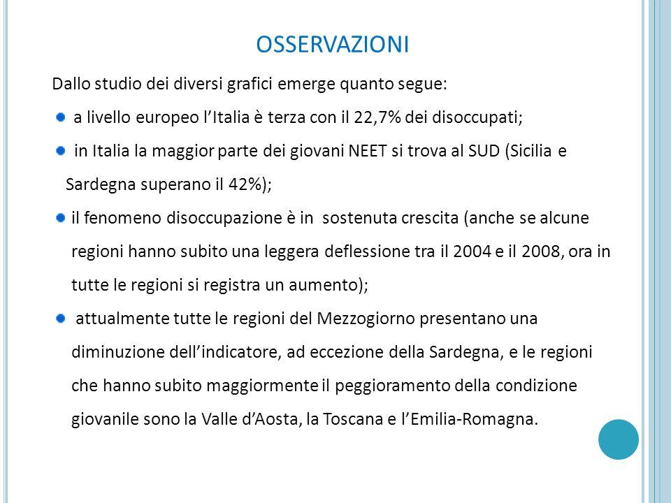 OSSERVAZIONI Dallo studio dei diversi grafici emerge quanto segue: