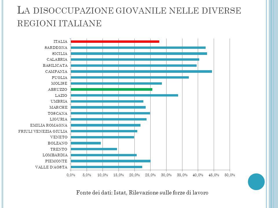 La disoccupazione giovanile nelle diverse regioni italiane