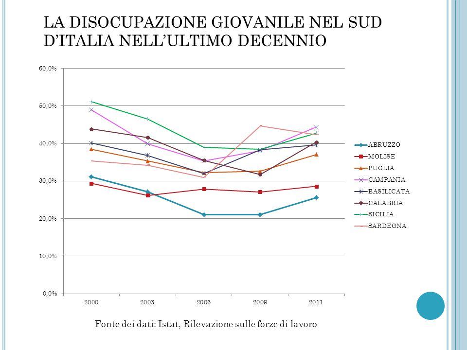 LA DISOCUPAZIONE GIOVANILE NEL SUD D'ITALIA NELL'ULTIMO DECENNIO