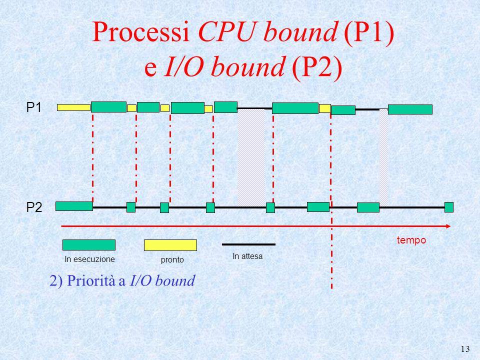 Processi CPU bound (P1) e I/O bound (P2)
