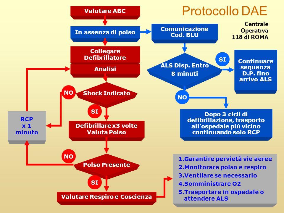 Protocollo DAE Valutare ABC Centrale Operativa Comunicazione Cod. BLU