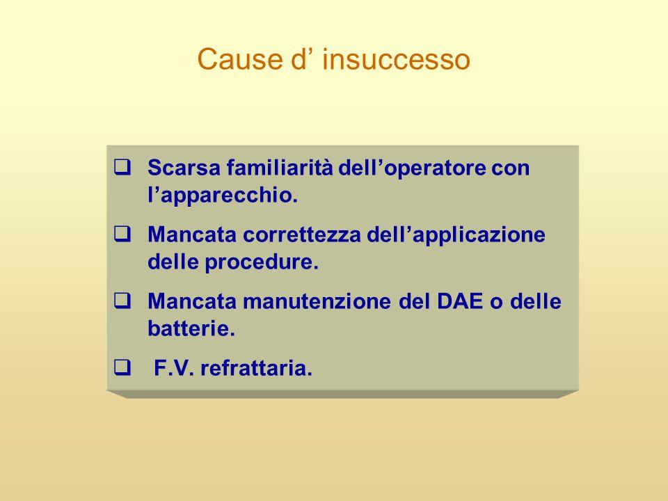 Cause d' insuccesso Scarsa familiarità dell'operatore con l'apparecchio. Mancata correttezza dell'applicazione delle procedure.