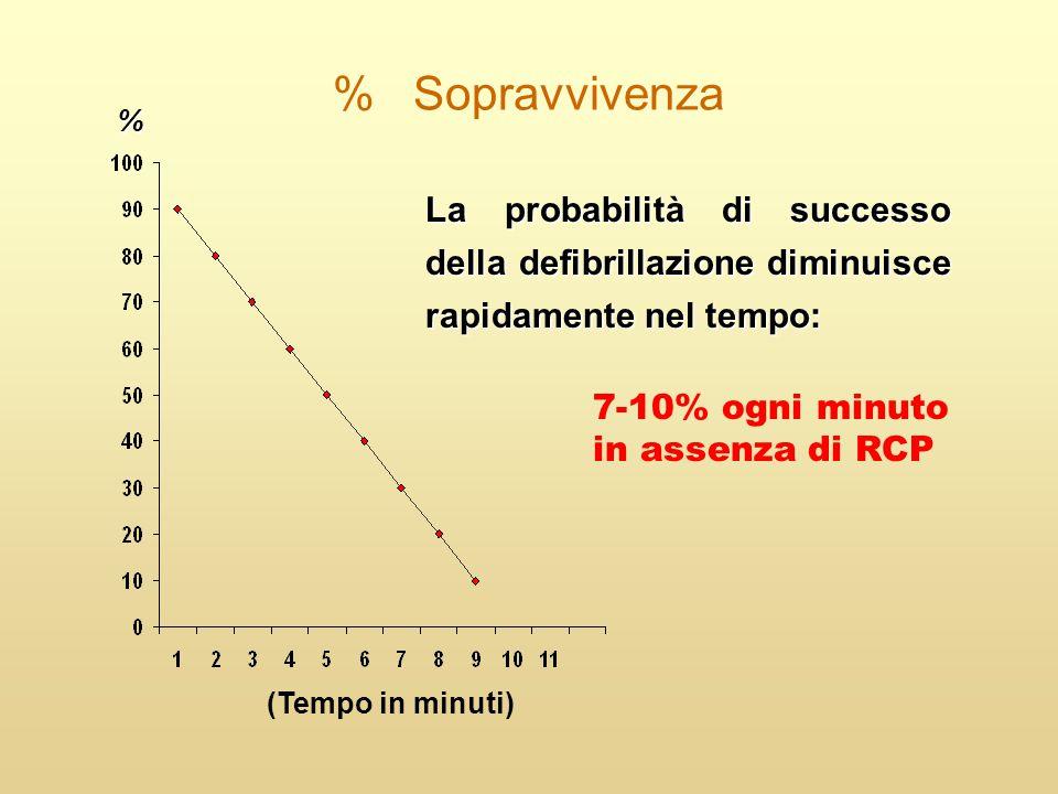 % Sopravvivenza % La probabilità di successo della defibrillazione diminuisce rapidamente nel tempo: