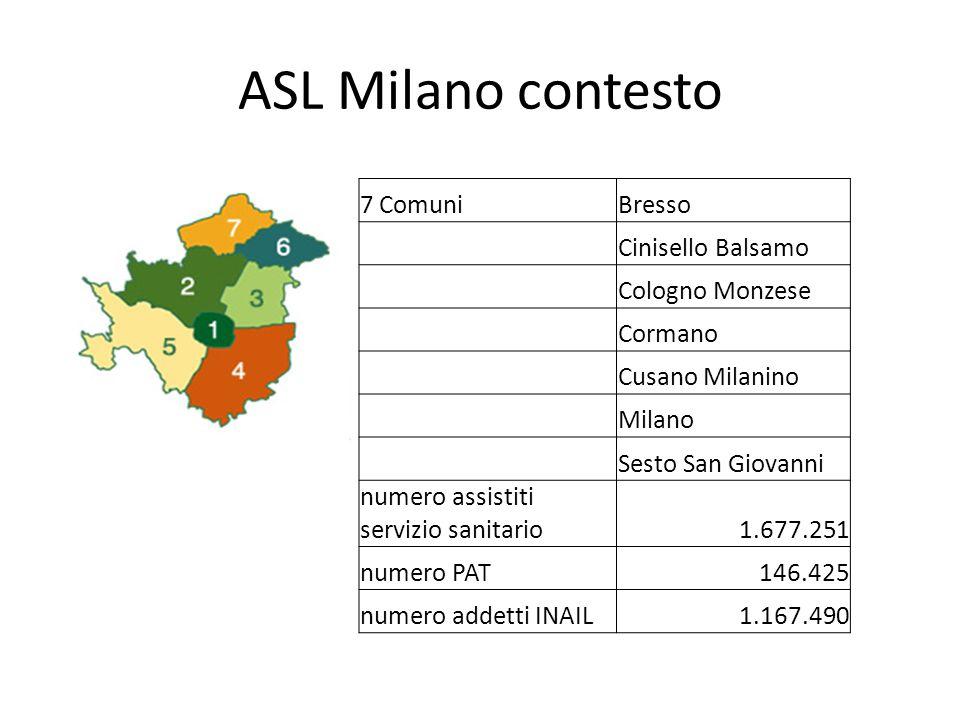 ASL Milano contesto 7 Comuni Bresso Cinisello Balsamo Cologno Monzese