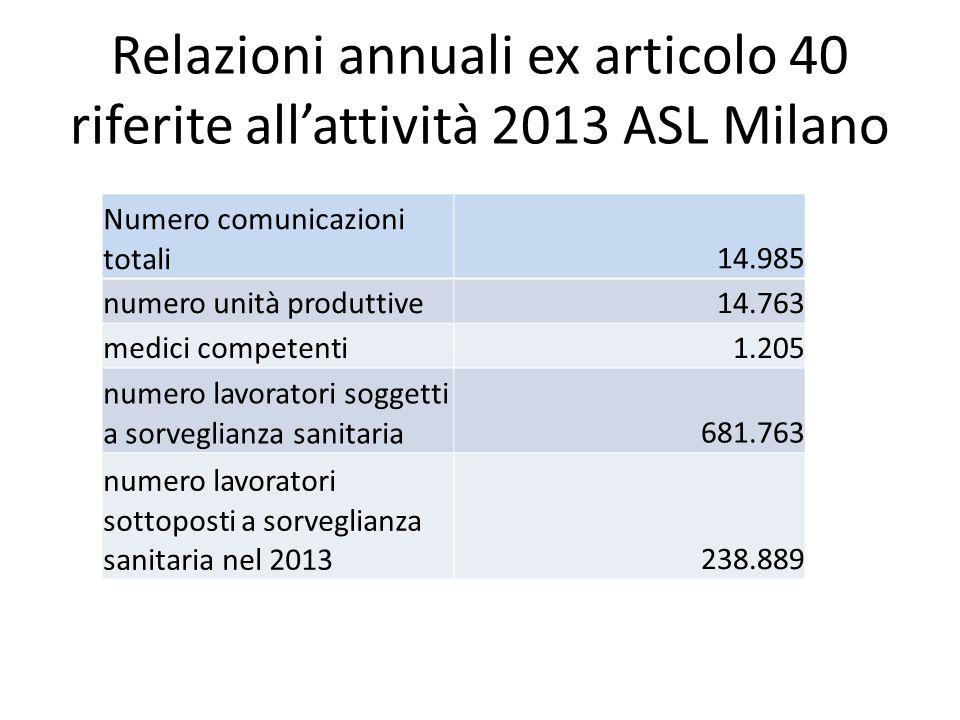Relazioni annuali ex articolo 40 riferite all'attività 2013 ASL Milano