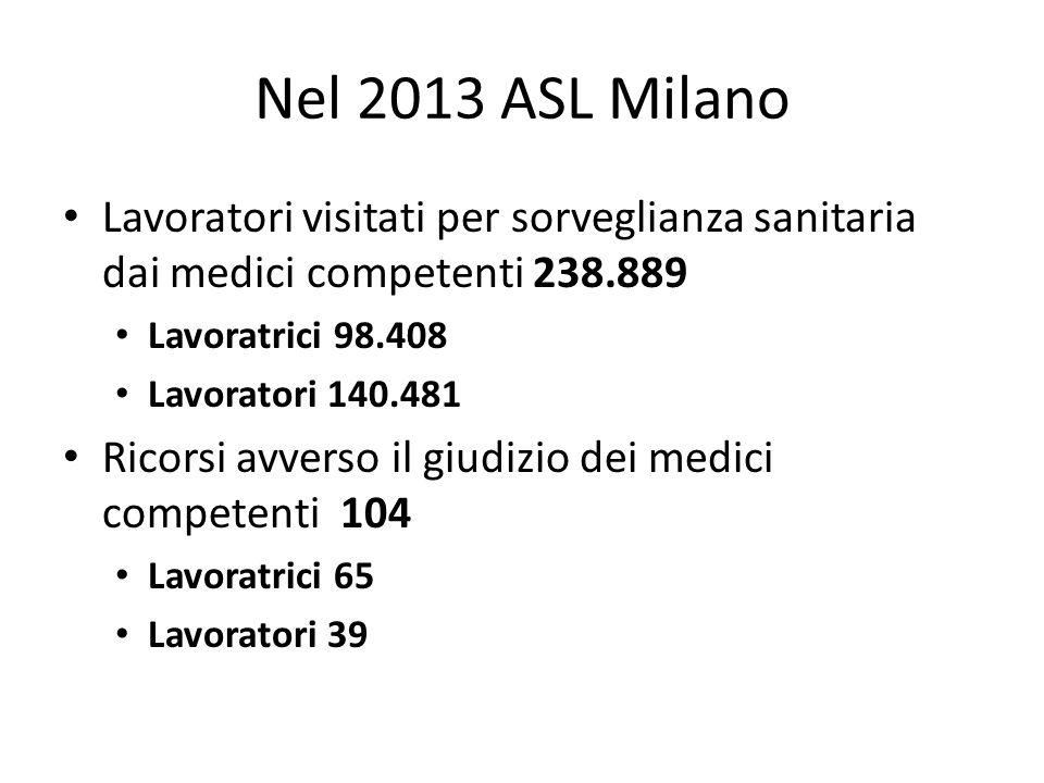 Nel 2013 ASL Milano Lavoratori visitati per sorveglianza sanitaria dai medici competenti 238.889. Lavoratrici 98.408.