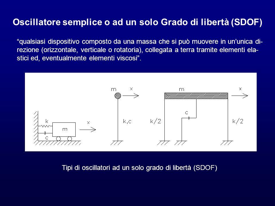 Oscillatore semplice o ad un solo Grado di libertà (SDOF)
