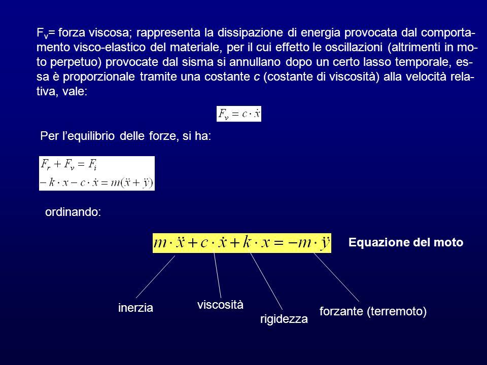 Fv= forza viscosa; rappresenta la dissipazione di energia provocata dal comporta-