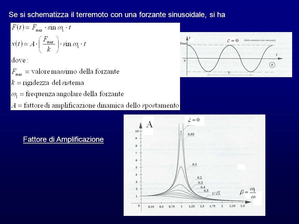 Se si schematizza il terremoto con una forzante sinusoidale, si ha