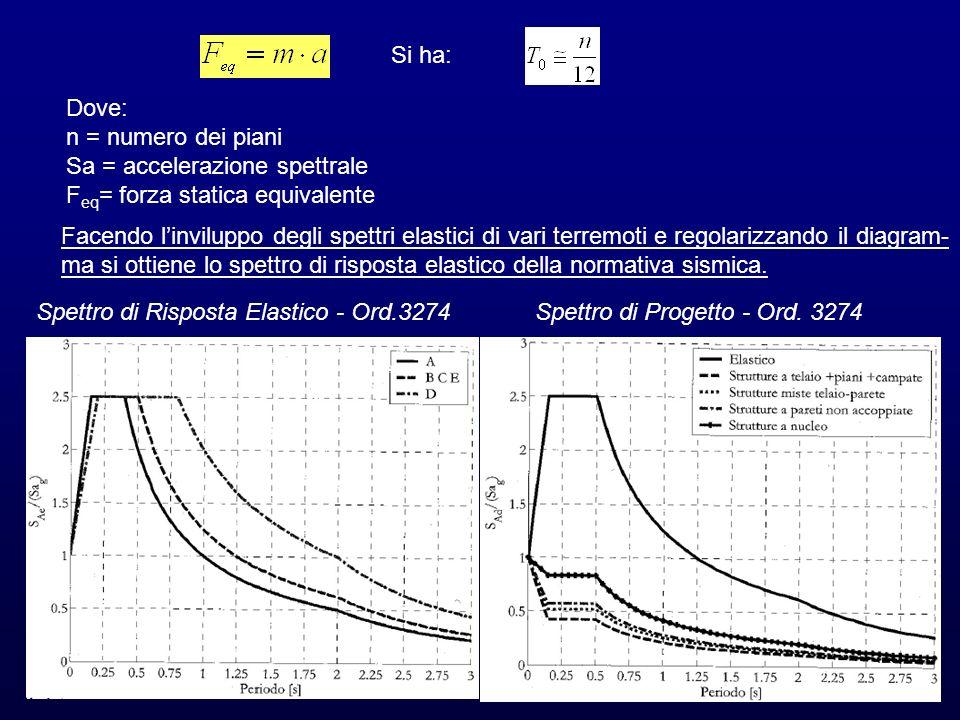 Sa = accelerazione spettrale Feq= forza statica equivalente