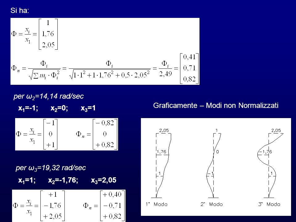 Si ha:per ω2=14,14 rad/sec. Graficamente – Modi non Normalizzati. x1=-1; x2=0; x3=1. per ω3=19,32 rad/sec.
