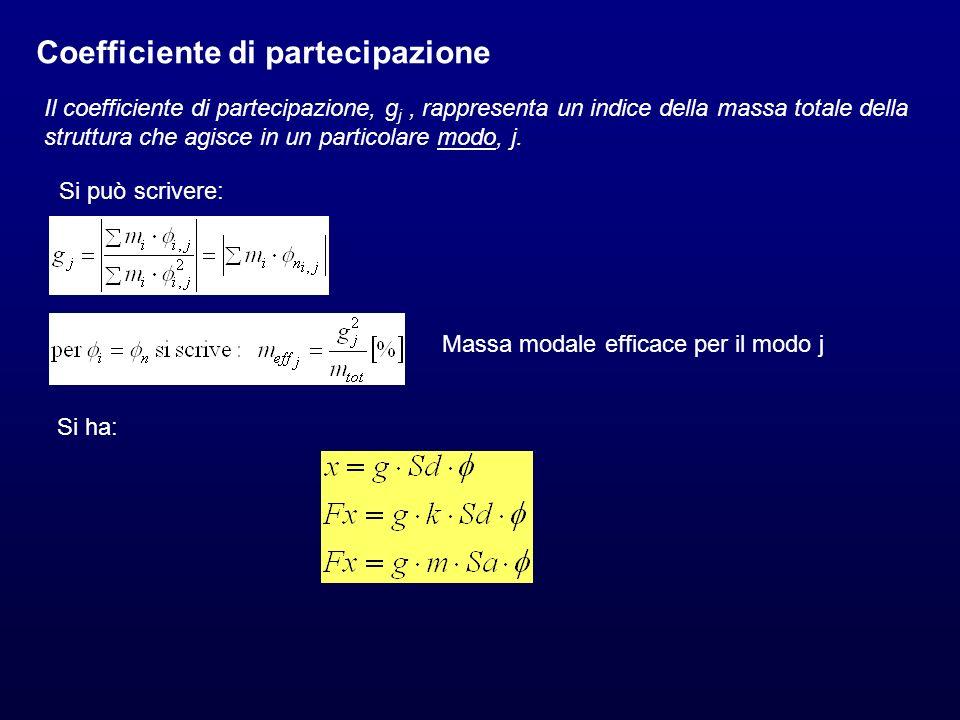 Coefficiente di partecipazione