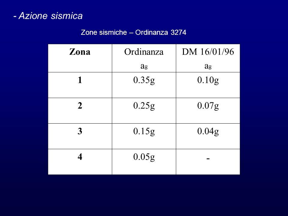 - - Azione sismica Zona Ordinanza ag DM 16/01/96 1 0.35g 0.10g 2 0.25g