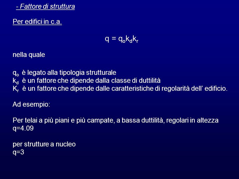 q = qokdkr - Fattore di struttura Per edifici in c.a. nella quale