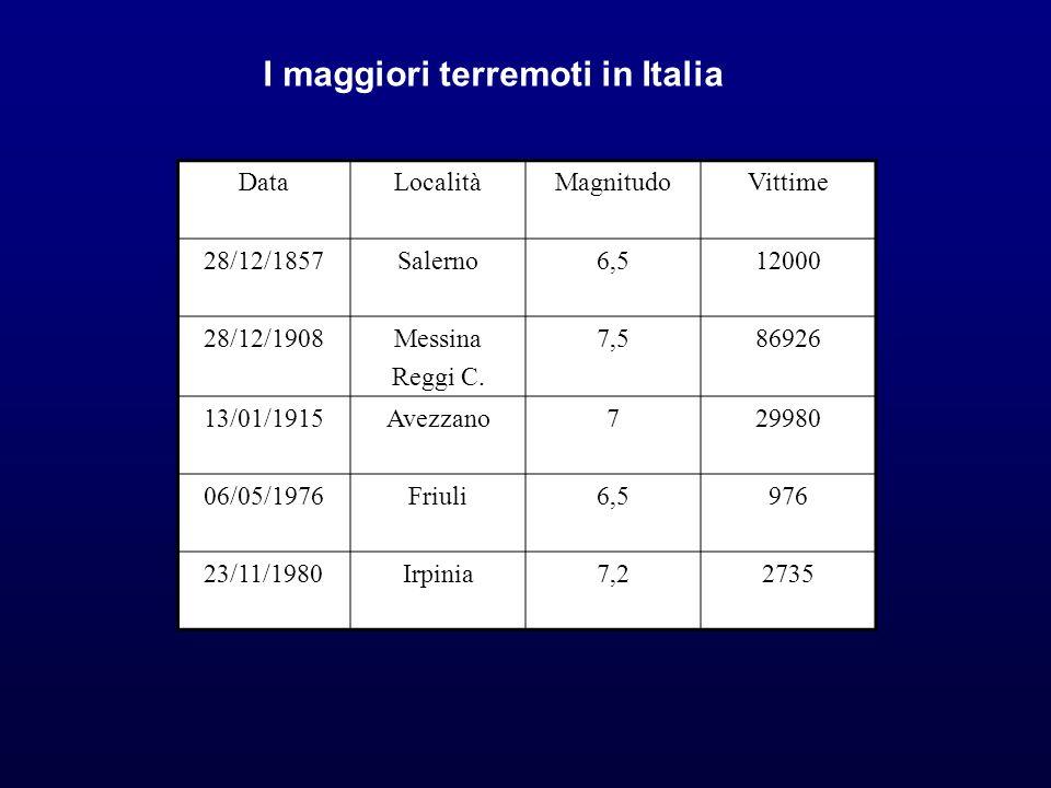 I maggiori terremoti in Italia