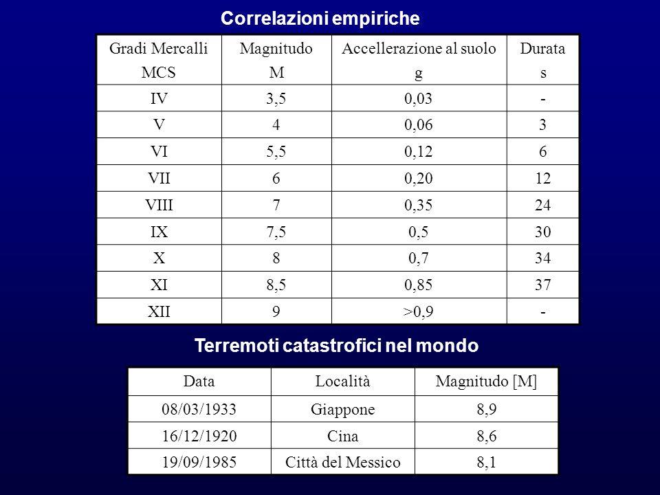 Correlazioni empiriche Terremoti catastrofici nel mondo
