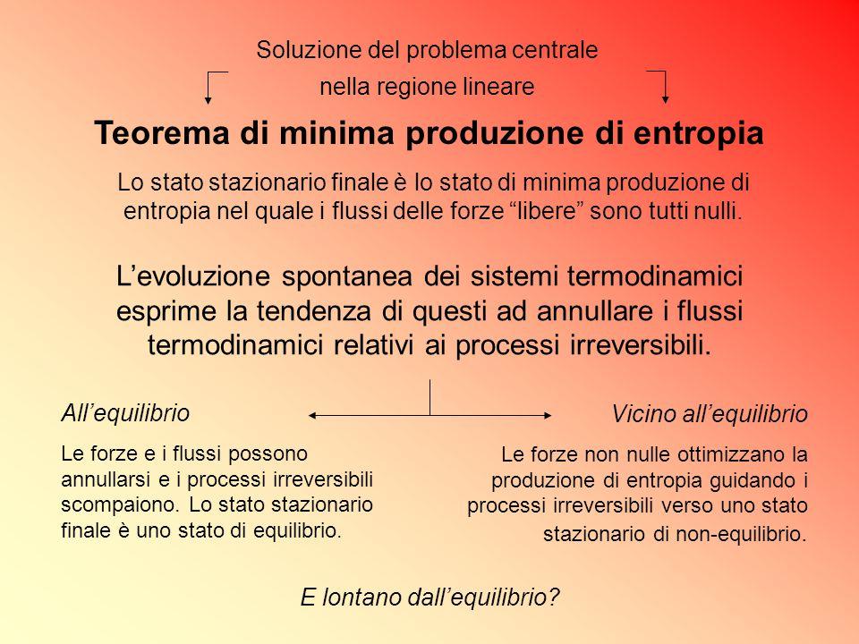 Teorema di minima produzione di entropia