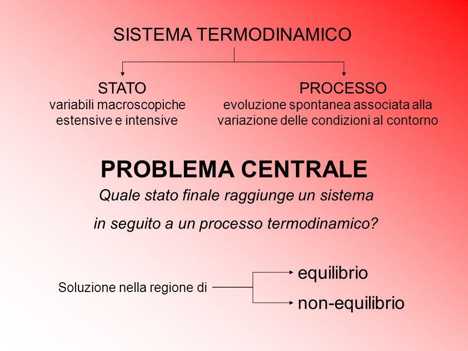 PROBLEMA CENTRALE SISTEMA TERMODINAMICO equilibrio non-equilibrio