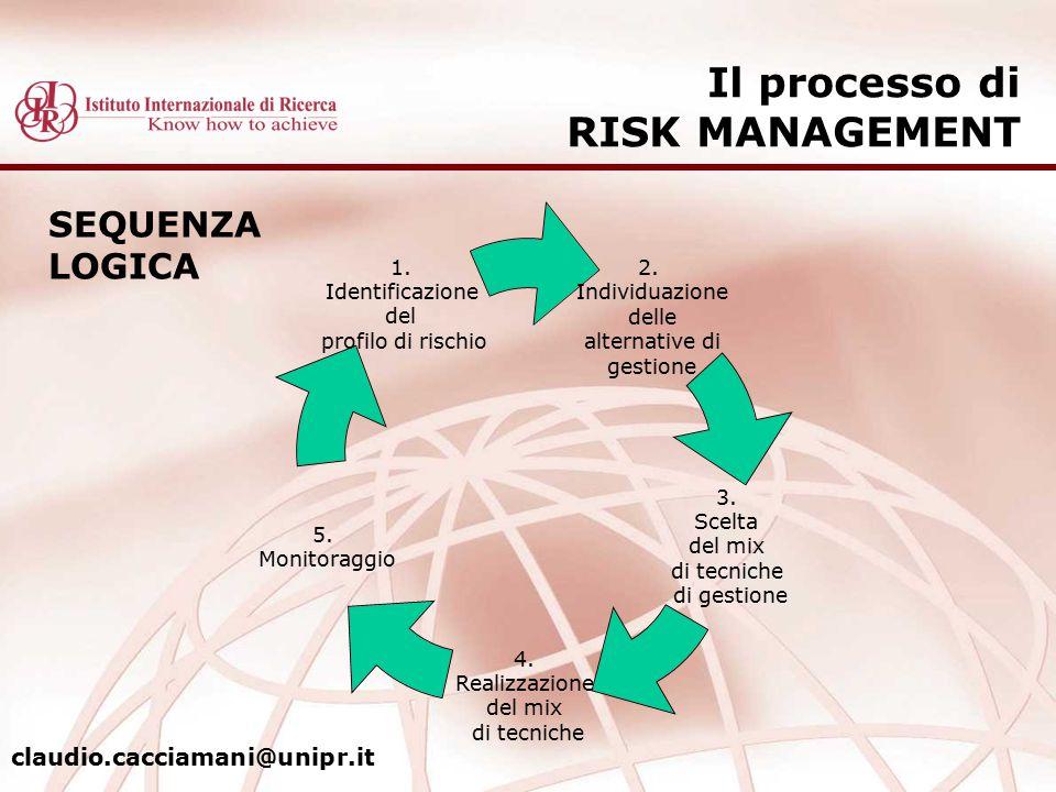 Il processo di RISK MANAGEMENT