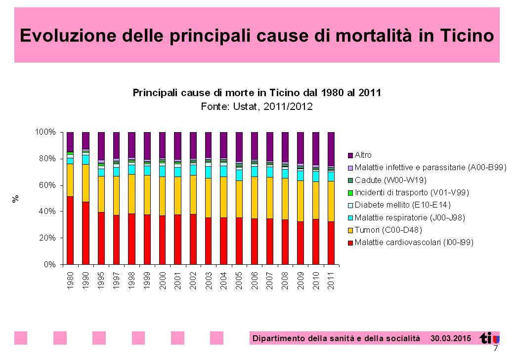 Evoluzione delle principali cause di mortalità in Ticino