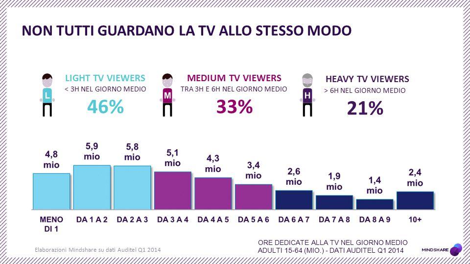 NON TUTTI GUARDANO la tv ALLO STESSO MODO